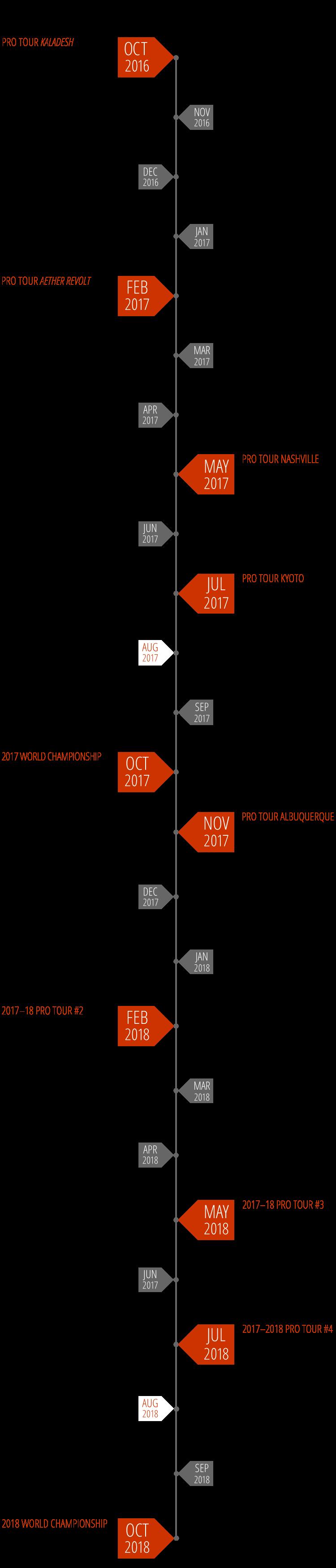 Mtg Set Timeline Kenindlecomfortzone