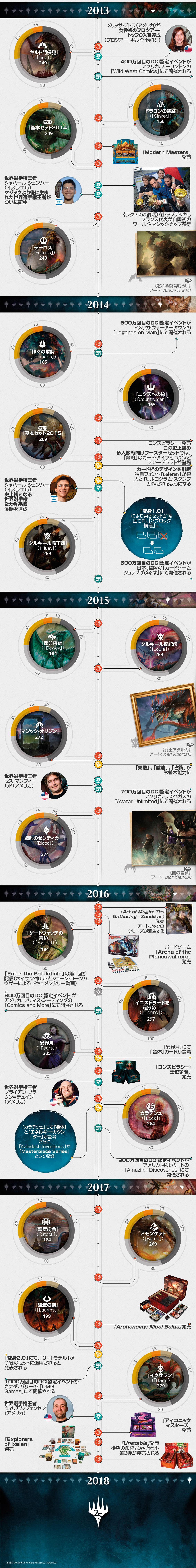 25 Year Timeline Part 3