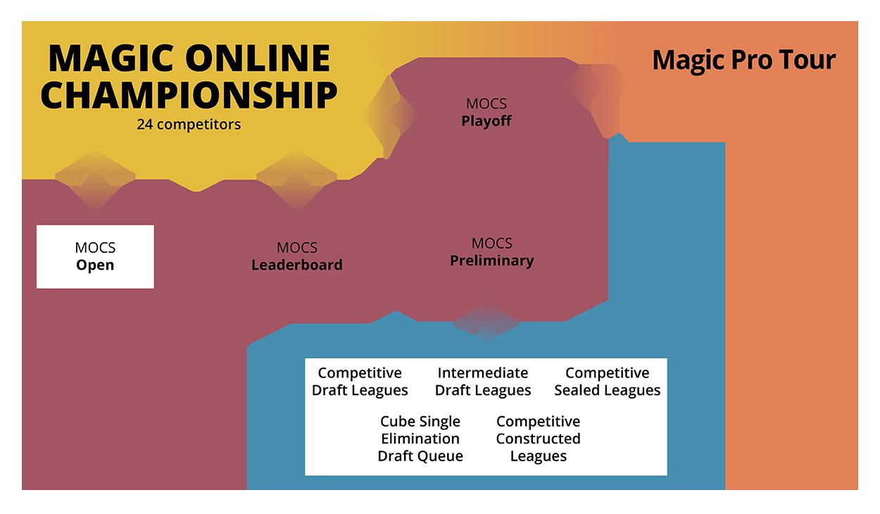 2019 Magic Online Championship | MAGIC: THE GATHERING
