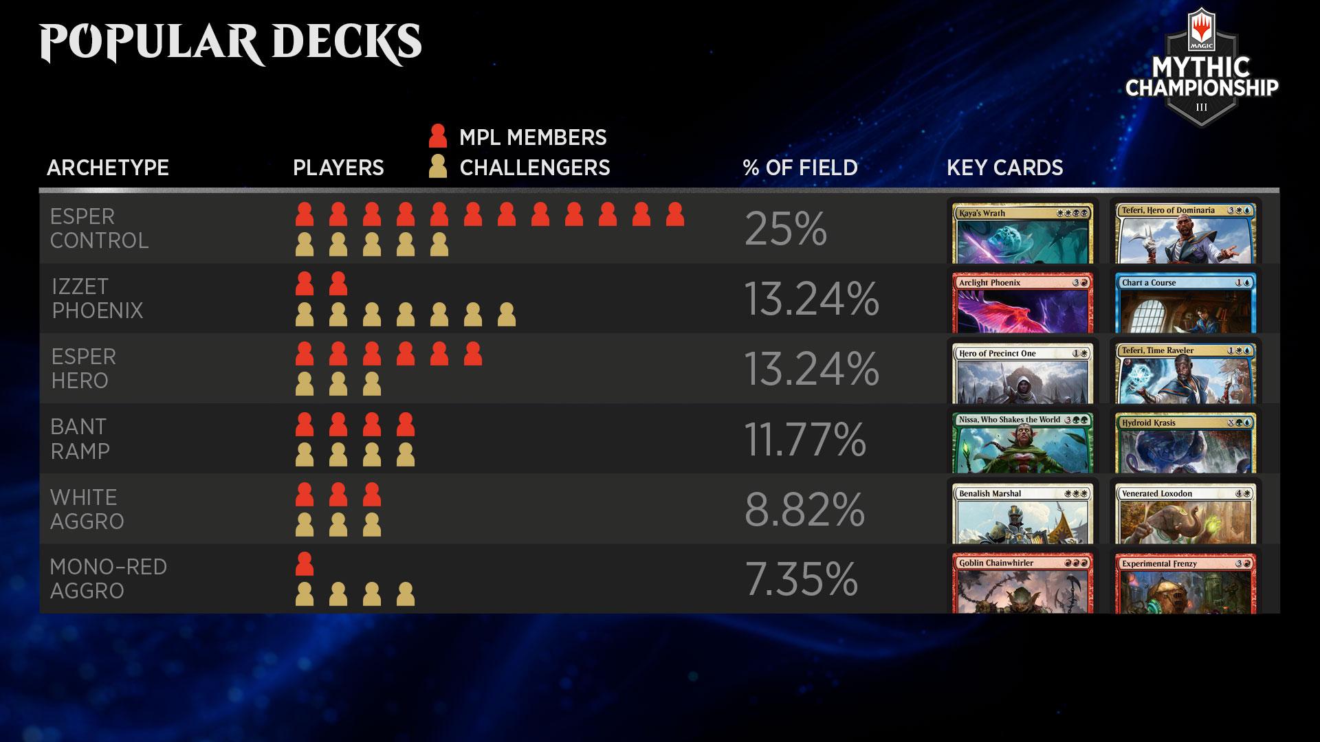 Mythic Championship III 2019, popular decks