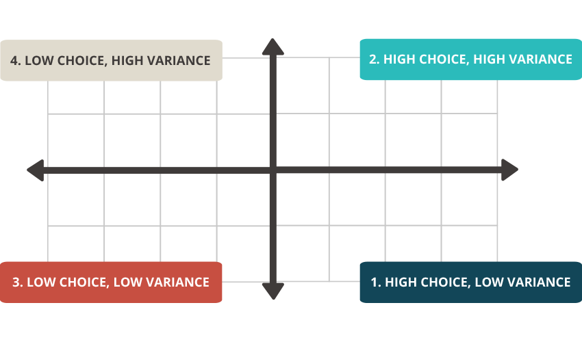 Variance/Choice Grid