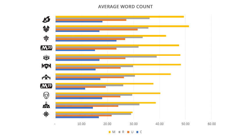 Word Count Graph 1
