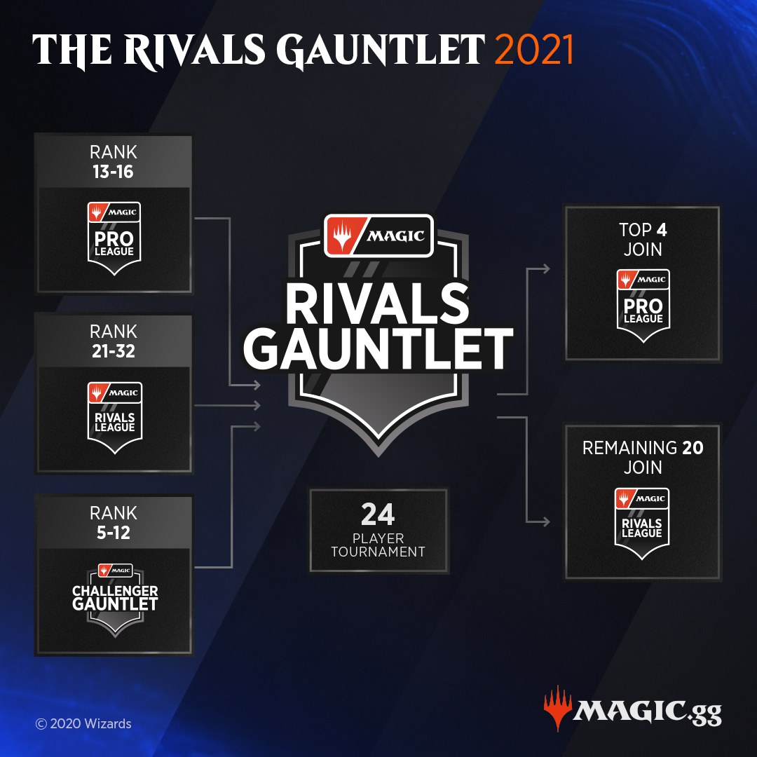 Updated Rival Gauntlet Graphic