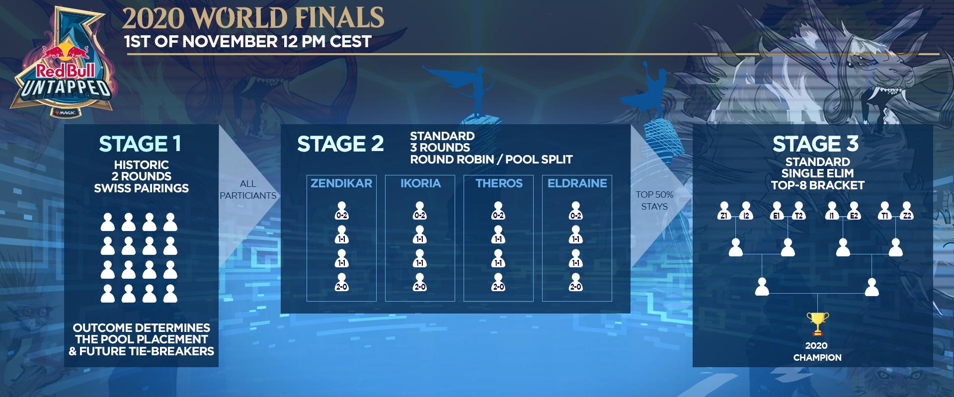 Red Bull Finals format
