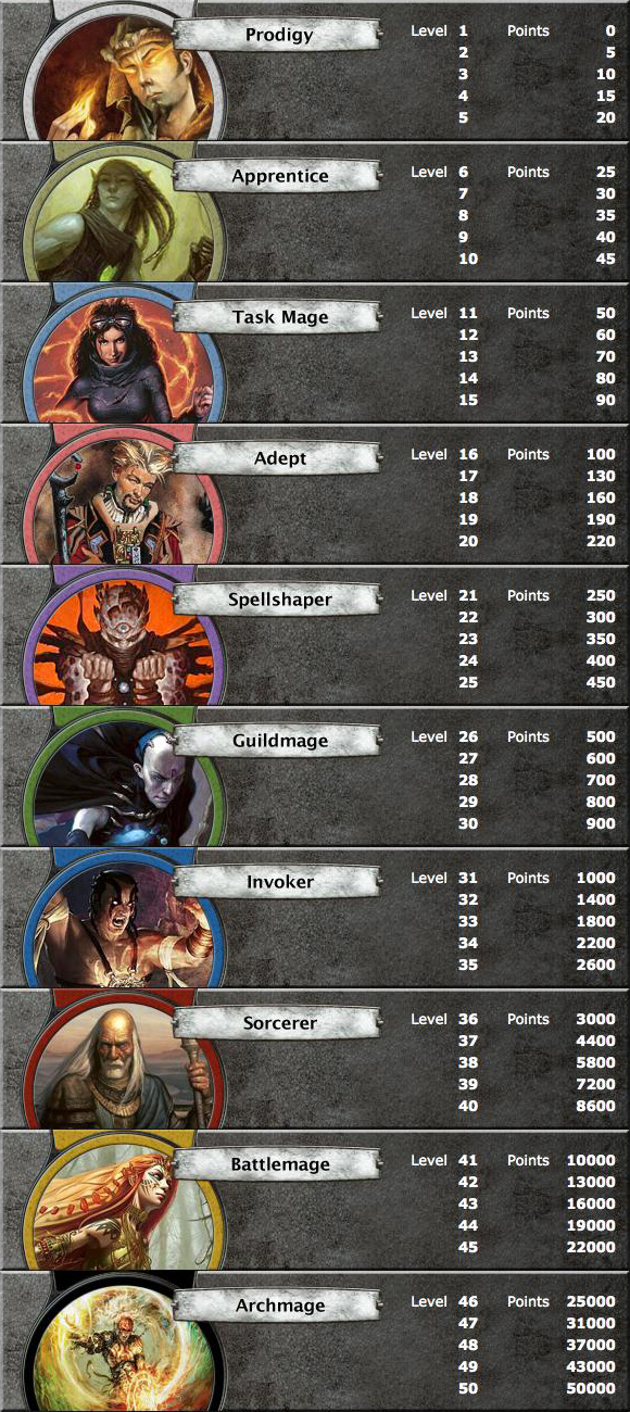 Huge Announcement: Magic Planeswalker Points! | Official ... Planeswalker Points